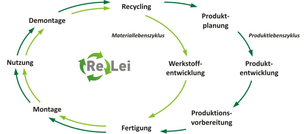 ReLei-Kreislauf2
